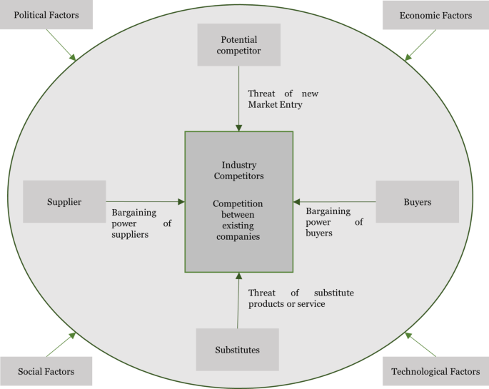 Influencing factors for the digital transformation in the ...