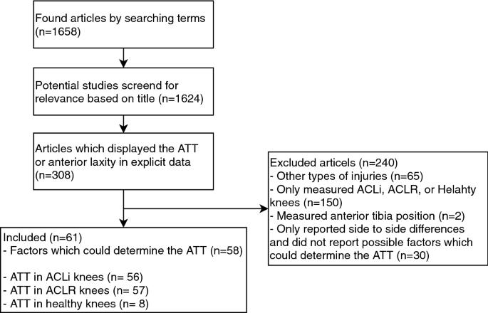 Passive anterior tibia translation in anterior cruciate ligament ...