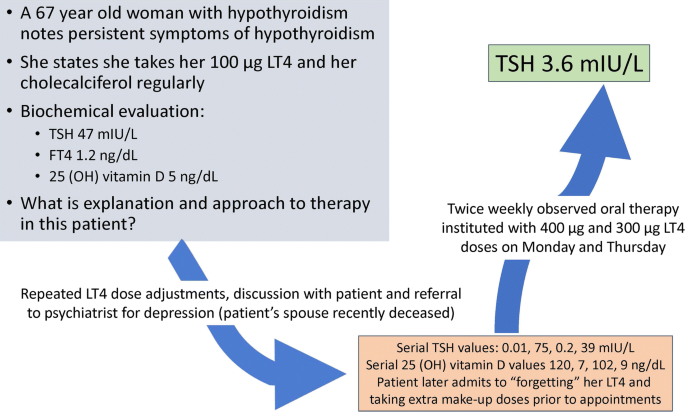 Levothyroxine Dose Adjustment To Optimise Therapy Throughout A