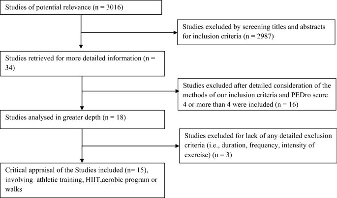 Effect of physical exercises on attention, motor skill and ...