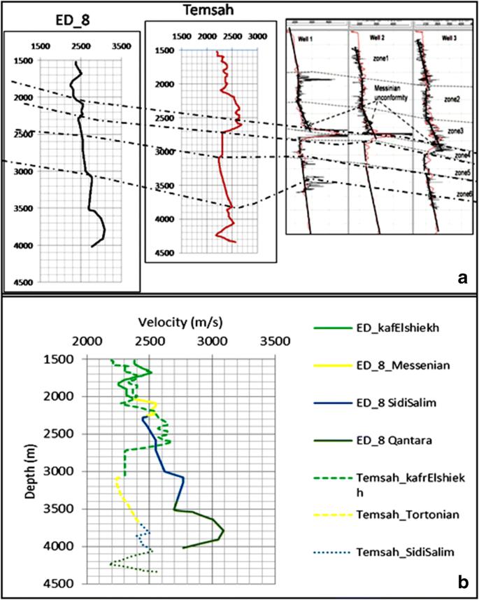 New insights on interpretation of velocity anomalies in the ...