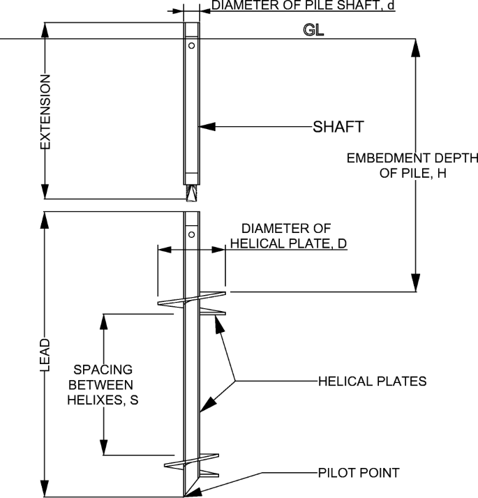 Design Parameters And Behavior Of Helical Piles In Cohesive Soils A Review Springerlink