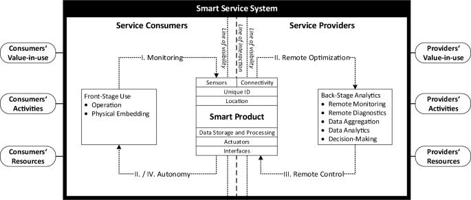Conceptualizing smart service systems | SpringerLink