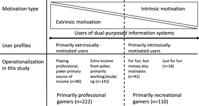 Playing For Fun Or For Profit How Extrinsically Motivated And Intrinsically Motivated Players Make The Choice Between Competing Dual Purposed Gaming Platforms Springerlink