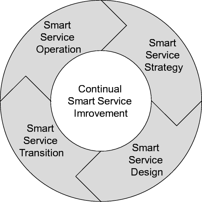 Focusing the customer through smart services: a literature review ...