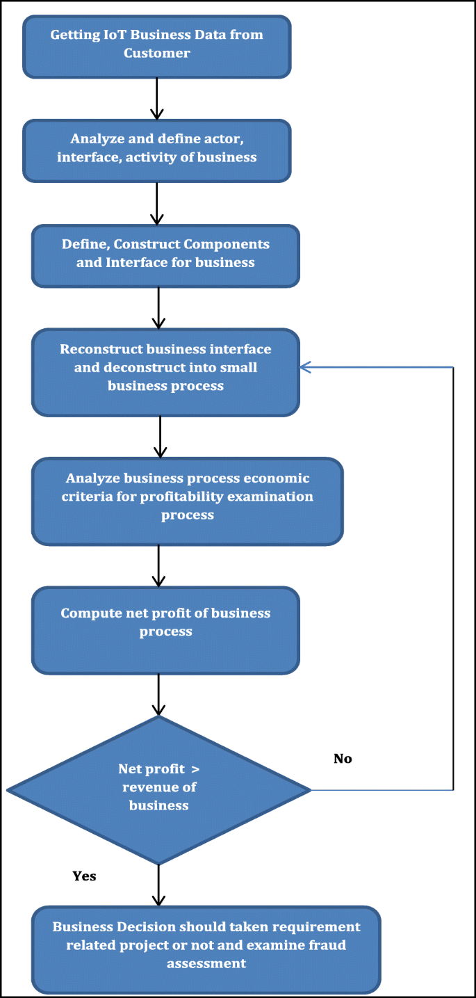 Improving Business Process And Functionality Using Iot Based E3 Value Business Model Springerlink