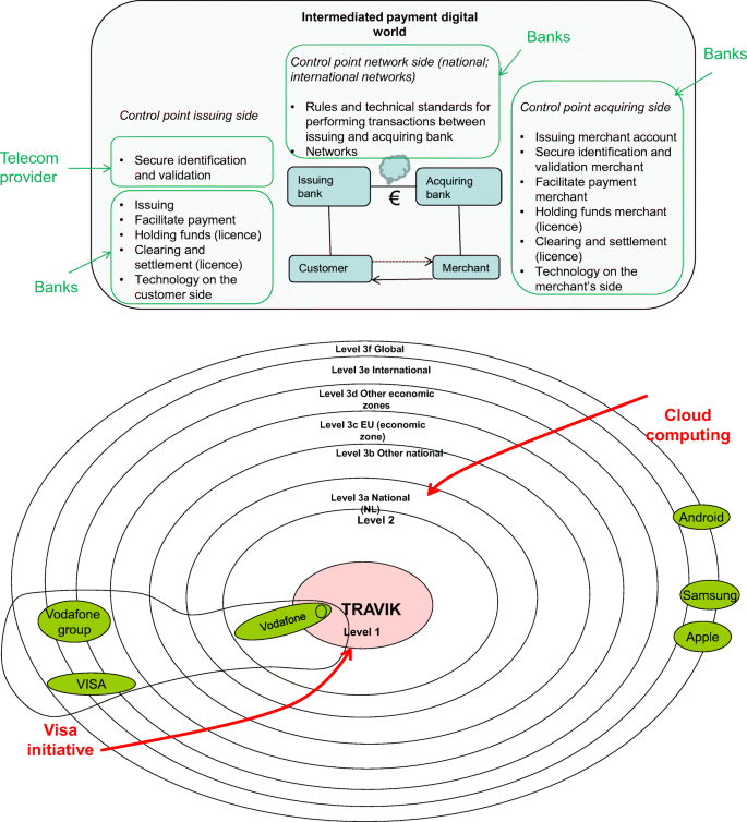 Emergence of collective digital innovations through the process of ...
