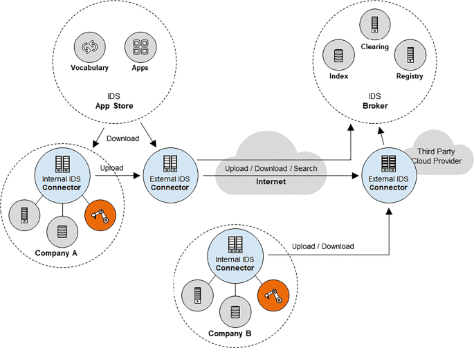 Designing a multi-sided data platform: findings from the ...