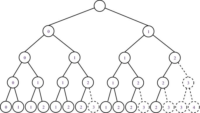 MiniCP: a lightweight solver for constraint programming   SpringerLink