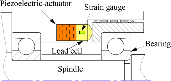 Research Development Of Preload Technology On Angular Contact Ball Bearing Of High Speed Spindle A Review Springerlink