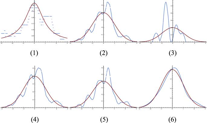 Meta-KANSEI Modeling with Valence-Arousal fMRI Dataset of Brain ...