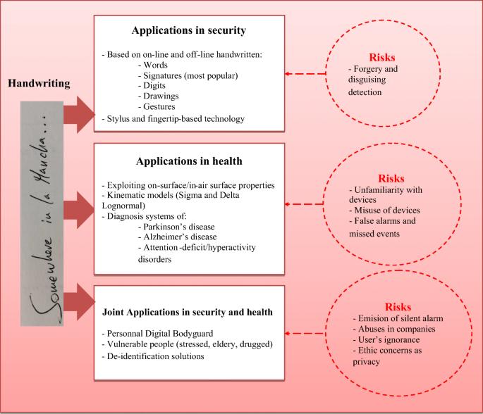 Handwriting Biometrics: Applications and Future Trends in e ...