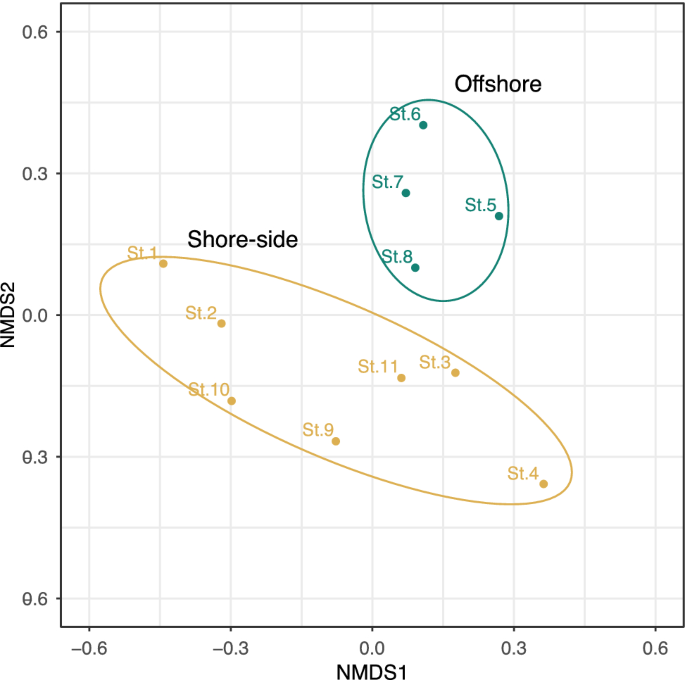 MiFish metabarcoding: a high-throughput approach for simultaneous ...