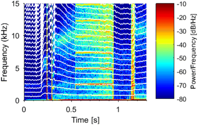 Injector-coupled thermoacoustic instabilities in an experimental ...