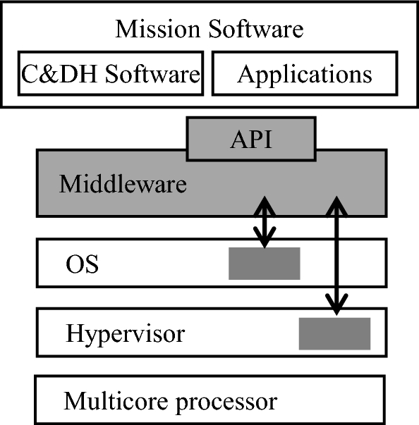 Enabling radiation tolerant heterogeneous GPU-based onboard data ...