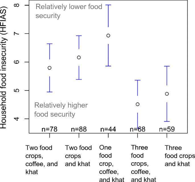 Livelihood strategies, capital assets, and food security in rural ...