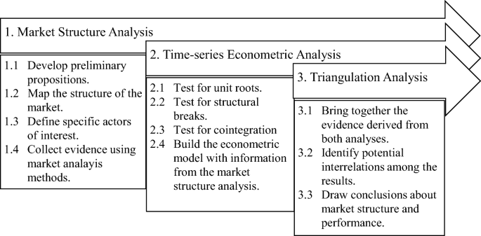 Combining market structure and econometric methods for ...