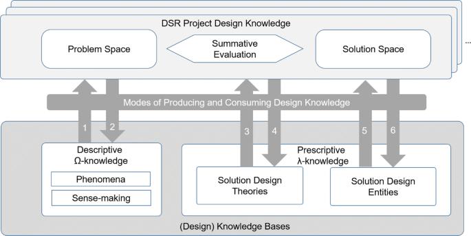 Roles Of Digital Innovation In Design Science Research Springerlink