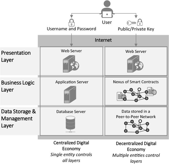Token Economy | SpringerLink