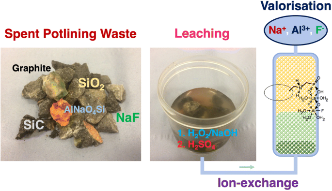 Development of a Combined Leaching and Ion-Exchange System for ...