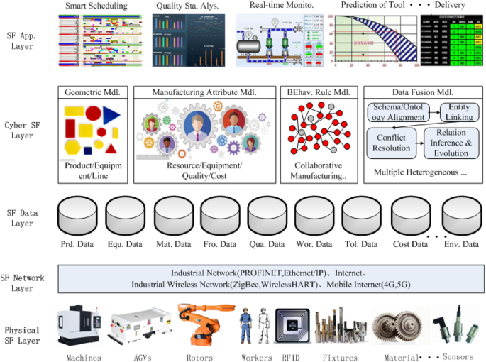 Digital twin-driven cyber-physical production system towards smart ...