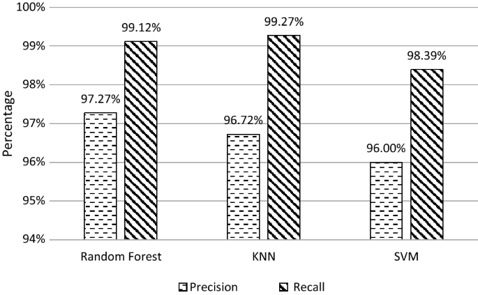 Performance analysis of machine learning classifiers for non ...