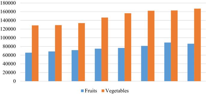 Identification, classification & grading of fruits using machine ...