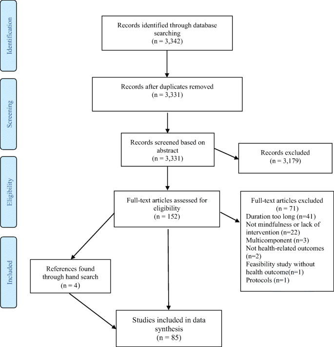 Effects of Brief Mindfulness-Based Interventions on Health-Related ...