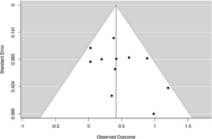 Effects of Mindfulness-Based Interventions on Self-compassion in ...