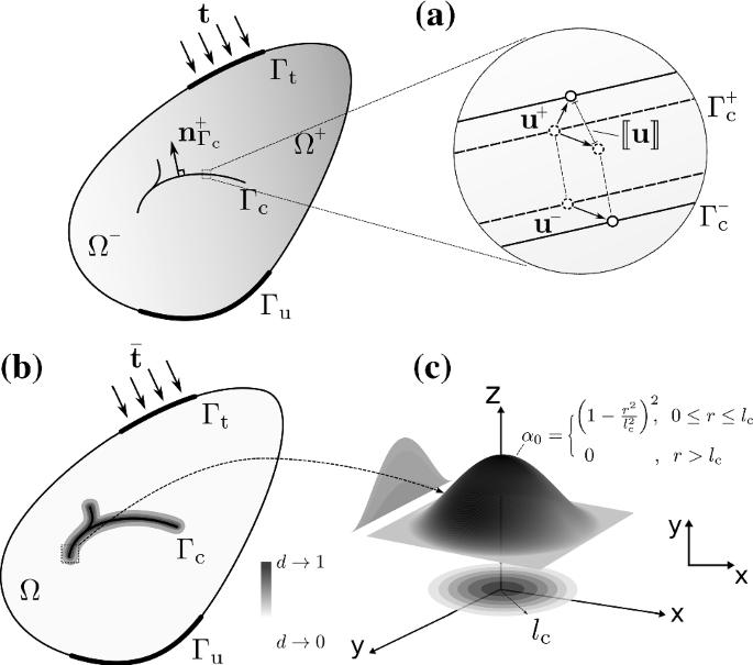 Comparative verification of discrete and smeared numerical ...