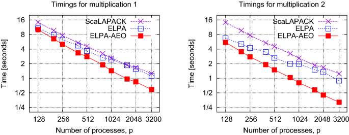 Benefits from using mixed precision computations in the ELPA-AEO ...