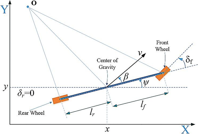 Complex-Track Following in Real-Time Using Model-Based Predictive ...