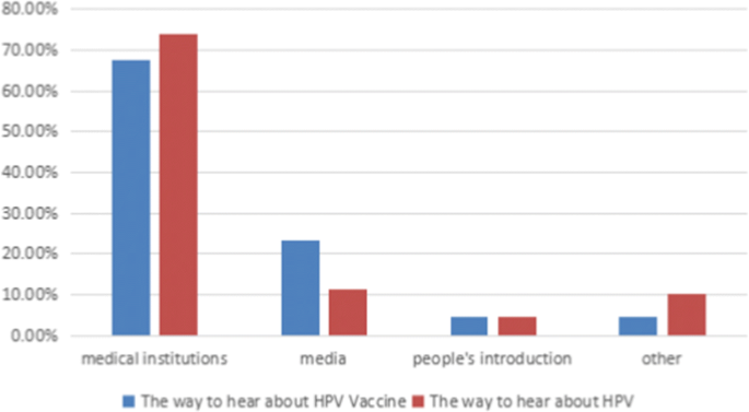 hpv virus and life insurance)