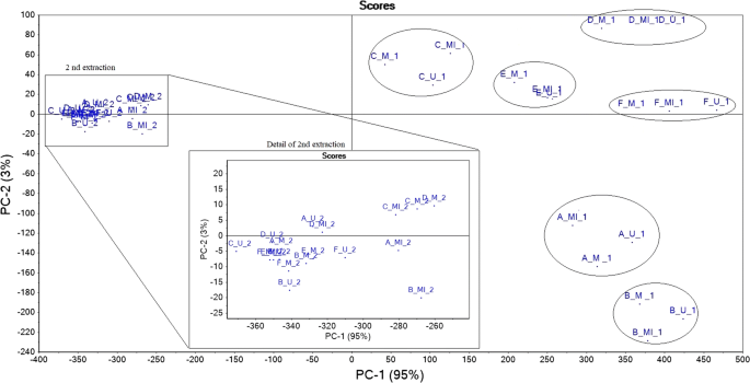 Comparative Evaluation Of Maceration Microwave And Ultrasonic Assisted Extraction Of Phenolic Compounds From Propolis Springerlink