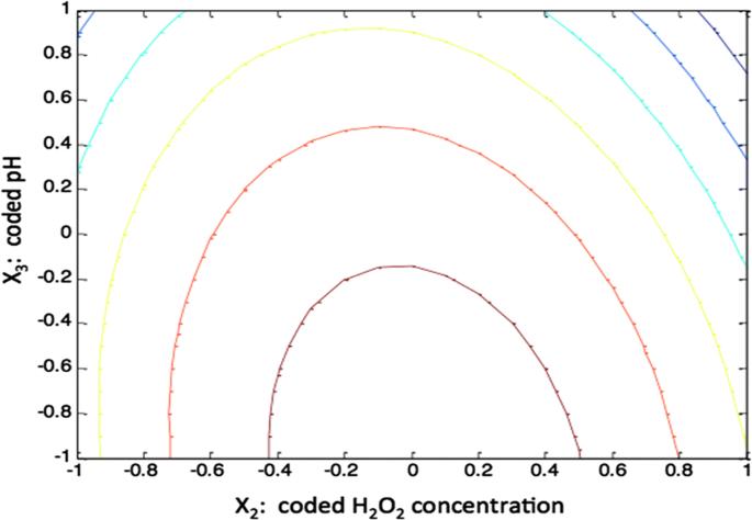 Application Of Box Behnken Factorial Design For Parameters Optimization Of Basic Dye Removal Using Nano Hematite Photo Fenton Tool Springerlink