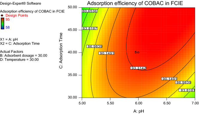 Application Of Response Surface Methodology For Optimization Of Dissolved Solids Adsorption By Activated Coal Springerlink