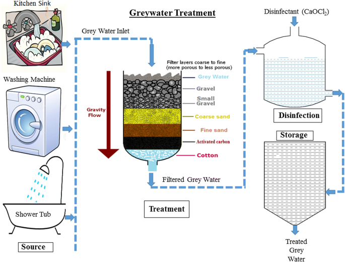 Treatment and effective utilization of greywater   SpringerLink