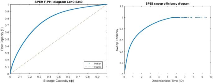 Optimization of waterflooding performance by using finite volume ...