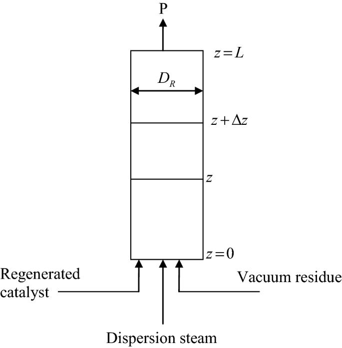 Modelling and simulation of an industrial RFCCU-riser reactor for ...