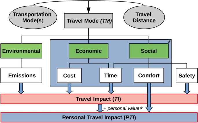 Case study on the environmental impact and efficiency of travel ...
