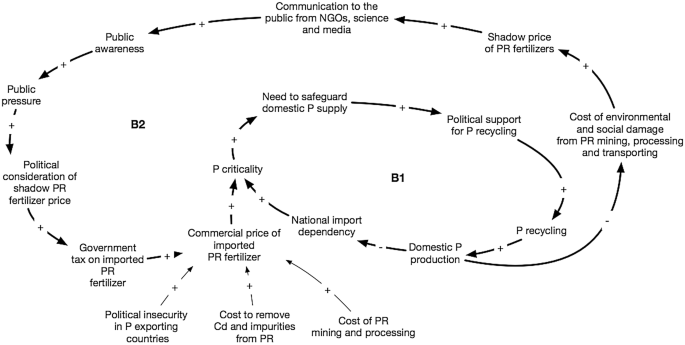 From waste to resource: A systems dynamics and stakeholder ...