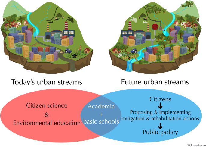 Student monitoring of the ecological quality of neotropical urban ...