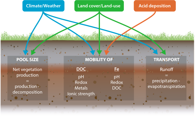 Environmental Chemistry of Lakes and Reservoirs