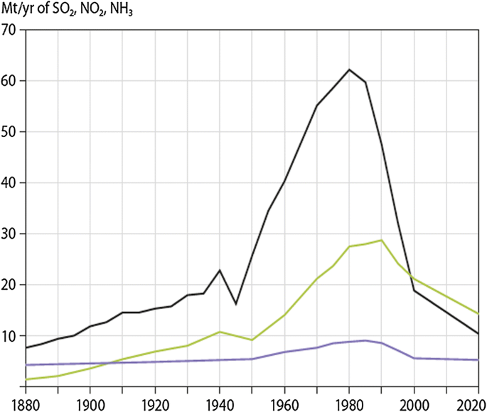 Acid rain and air pollution: 50 years of progress in environmental ...