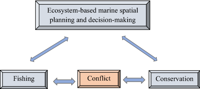Marine Nature Conservation And Conflicts With Fisheries Springerlink