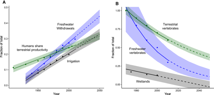 Scientists' warning to humanity on the freshwater biodiversity ...