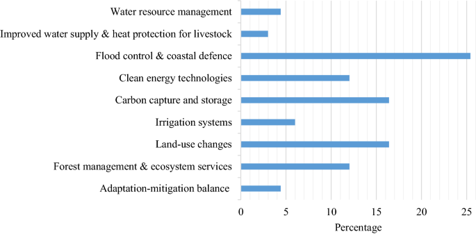 Investing in climate change adaptation and mitigation: A ...
