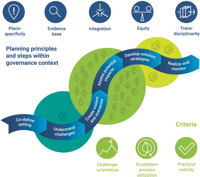Planning nature-based solutions: Principles, steps, and insights ...