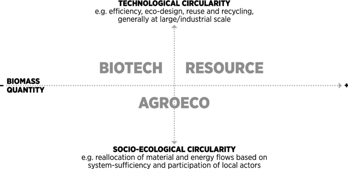 Reviewing the interface of bioeconomy and ecosystem service ...