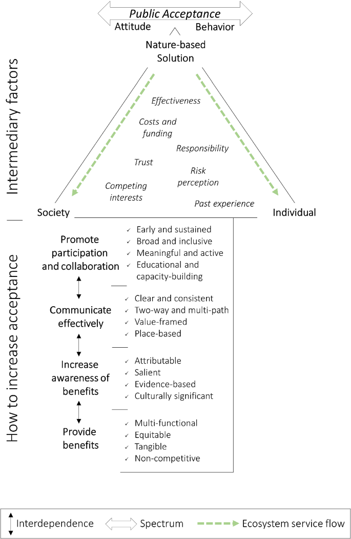 A review of public acceptance of nature-based solutions: The 'why ...